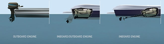 Inboard outboard and hybrid motors