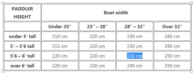 Ideal paddle length example